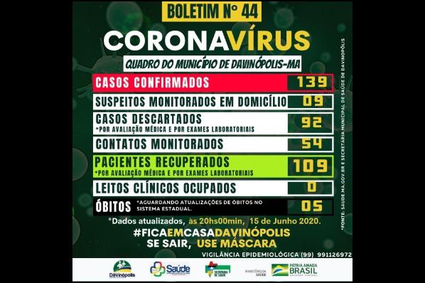 Davinópolis registra 109 pacientes curados da Covid-19