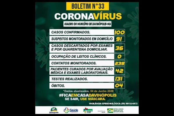 Davinópolis tem 42 pacientes curados da Covid-19