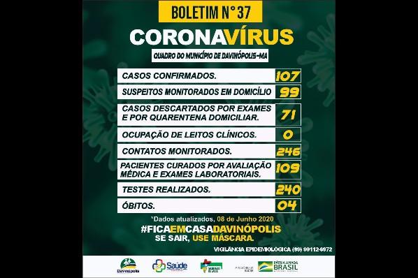 109 pacientes estão curados da Covid-19 em Davinópolis