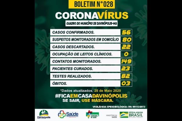 Davinópolis tem 23 pacientes recuperados de Covid-19